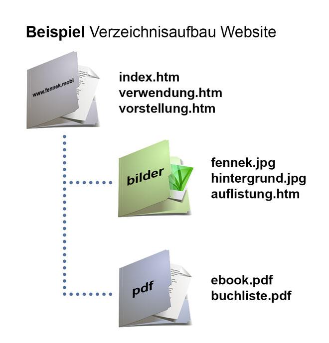 verzeichnisse f r die website html lernen html kurs. Black Bedroom Furniture Sets. Home Design Ideas