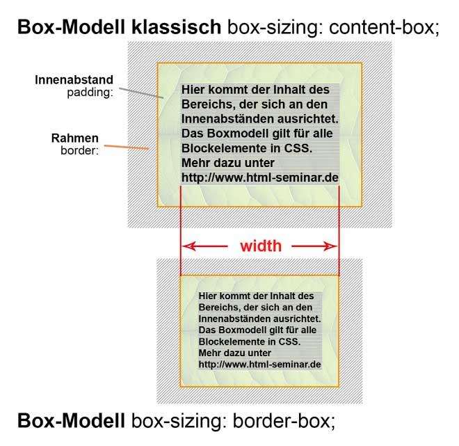 Standard Box Modell Versus Border Box Modell Box Sizing Border Box