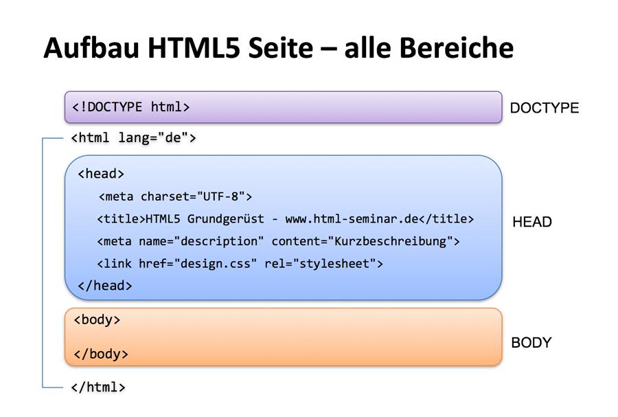Basis Html5 Vorlage Template Codecrowd Programmieren Lernen