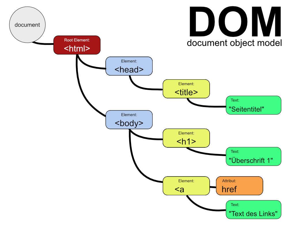 Das Dom Und Der Zugriff Auf Elemente Des Html Baums