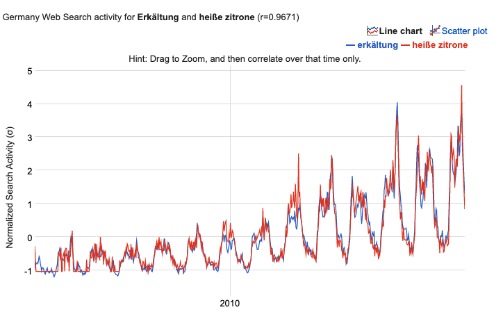 Google Trends correlate